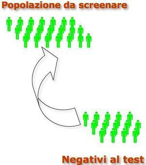 Popolazione da scrrenare