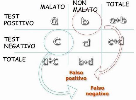 Falso positivo – falso negativo