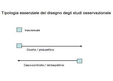 Tipologia degli studi per la ricerca clinica