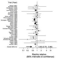 Rischio di mortalità per  la prevenzione secondaria  dell'infarto miocardico