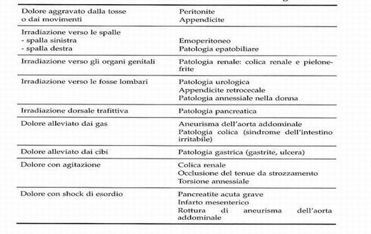 Anamnesi: caratteristiche del dolore