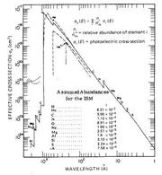Photoelectric absorption cross-section in the interstellar medium.