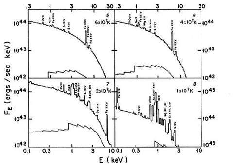 Example of the spectrum produced by the thermal plasma of a galaxy cluster at different temperatures: as the temperature drops the emission lines due to radiative recombination becomes apparent.