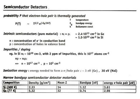 Properties of Semiconductor detectors for gamma-rays.
