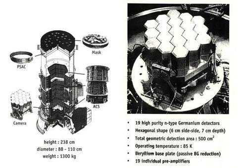Characteristics of the SPI detector.
