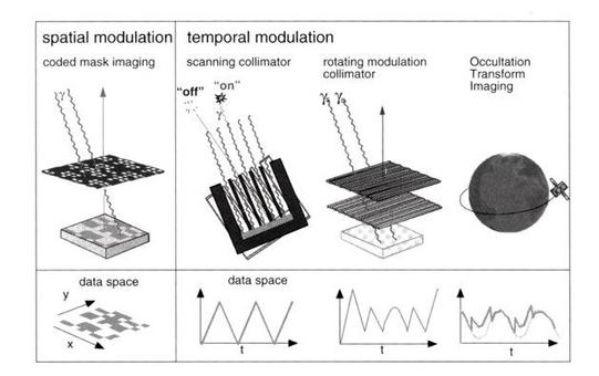 Modulating aperture telescopes: spatial and temporal modulation.