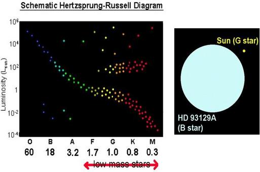 Schematic representation of the Herzprung Russel diagram with the Sun compared to a young and bright B star.