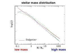 Salpeter Initial Mass Function