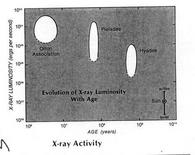 Comparison of X-ray luminosity of star clusters of different ages: the luminosity decreases with time