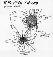 The schematic representation of connected magnetic fields in a RS CVn system, where the X-ray plasma can be trapped between the two stars.