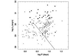 X-ray luminosity vs rotational period for pre-main-sequence stars.