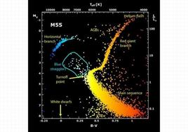 The Herzprung-Russel diagram of the Globular Cluster M55, showing the different regions occupied by stars in different phases of their evolution, depending on their initial mass.