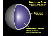 Internal structure of a Neutron star
