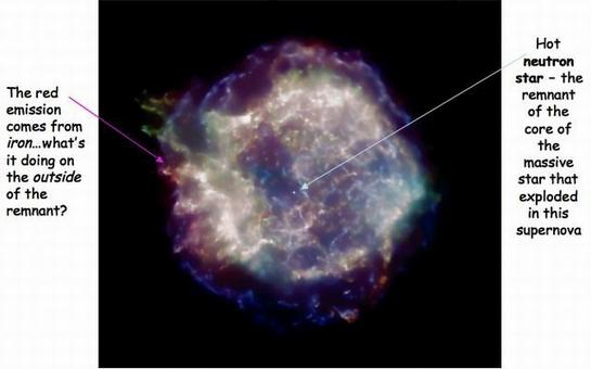 X-ray image of the Cassiopeia A supernova remnant. Different colors represent X-ray emission at different wavelengths which are caused by emission lines of different elements
