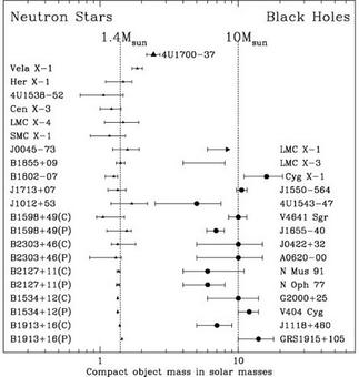 Estimated masses of galactic Neutron Stars and Black Hole systems.
