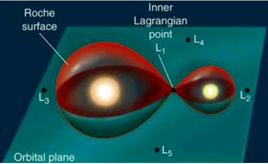 Roche lobes and Lagrangian points surrounding a binary system.