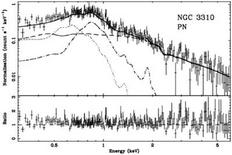 XMM X-ray spectrum of NGC3310. The dotted, dot-dashed and dashed lines show the different components discussed on the left.
