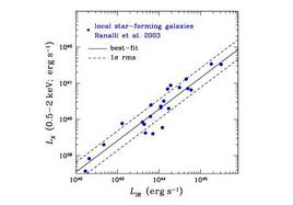 Correlation between X-ray and IR luminosity in spiral galaxies.