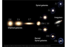 The Hubble diagram: Early-type galaxies are on the left, while Late-types are on the right.