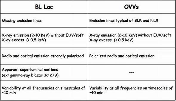 Summary of the main properties of BL Lacs and OVV quasars.