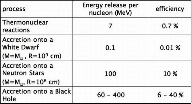 The production of such a large energy amount within the nucleus calls for a very efficient process in converting matter into energy. The table below compares the efficiency of different astrophysical processes.