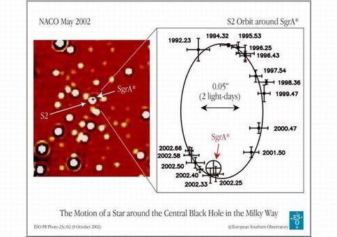 The presence of a massive BH in the core of our galaxy is revealed by the orbital motions of nearby stars.