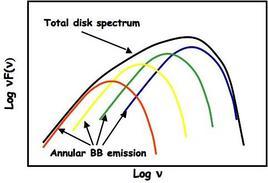 Accretion disk spectrum.