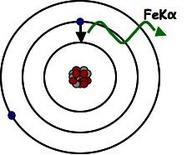 The Fe line is produced in the decay of higher level electrons to the inner shell.