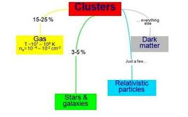 Matter content in galaxy clusters.