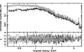 XMM spectrum of the galaxy cluster Abell 851. Grey and black points  show the spectra for the different detectors on board of the satellite.
