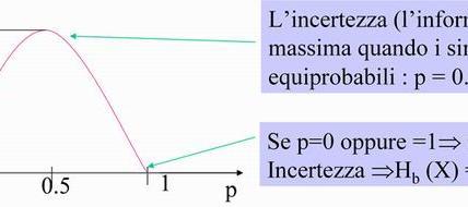 Esempio: Binary Source di parametro p
