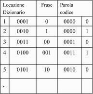 La codifica di Lempel-Ziv