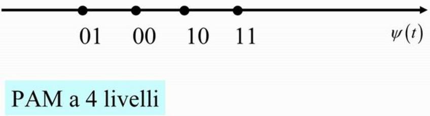Rappresentazione geometrica dei segnali PAM