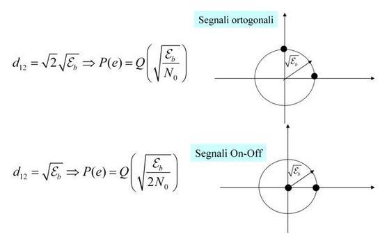 Grafici ed equazioni (segnali ortogonali/on-off)