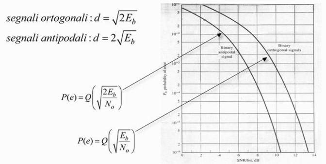 Grafici ed equazioni (segnali ortogonali/antipodali)