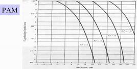 Grafico PAM