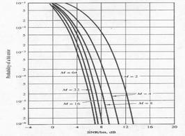 Grafico espicativo (M segnali ortogonali)