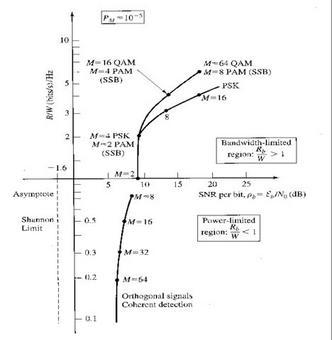 Grafico comparativo tra schemi di modulazione SM