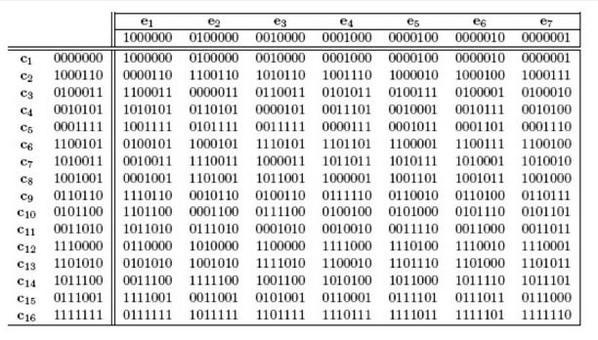 Example. Hamming Code (7,4).