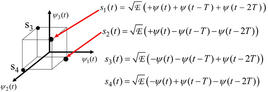 Tre segnali ortogonali