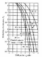 M-FSK ortogonali non coerenti
