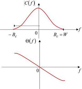Grafico esplicativo