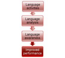 The language learning process.