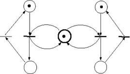 Esempio di Rete di Petri.