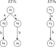 LTS bisimili (duplicazione).
