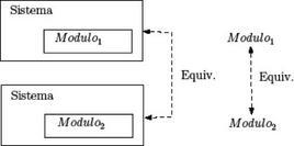 Sviluppo modulare delle specifiche