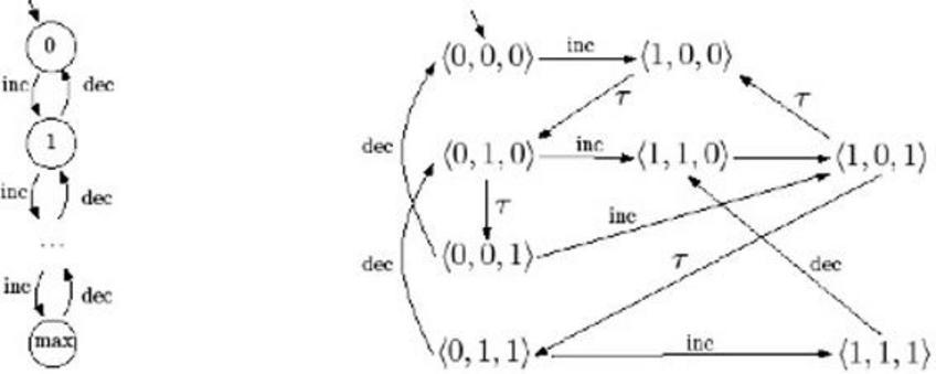 LTS del raffinamento non fortemente bisimilare a quello della specifica (con max=3).