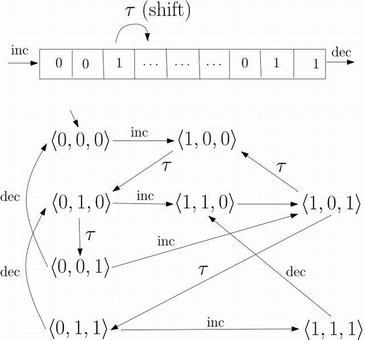 Fig.3: Automa per il contatore con il registro di scorrimento. Le azioni di scorrimento sono interne. Incrementi e decrementi sono controllati dall'esterno.