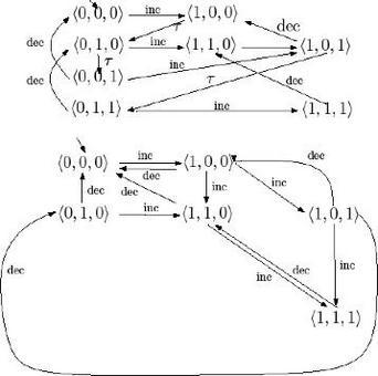 Fig.7: Esempio di rimozione delle transizioni interne: passo 2 rimozione degli stati non raggiungibili.