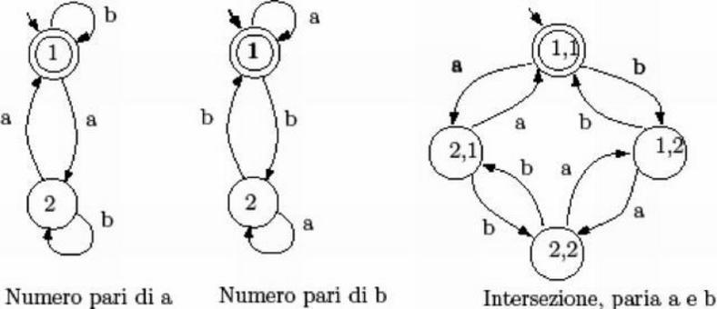 Fig.2: Esempio di intersezione di automi regolari.